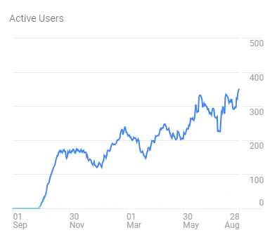 geneva-traffic-growth